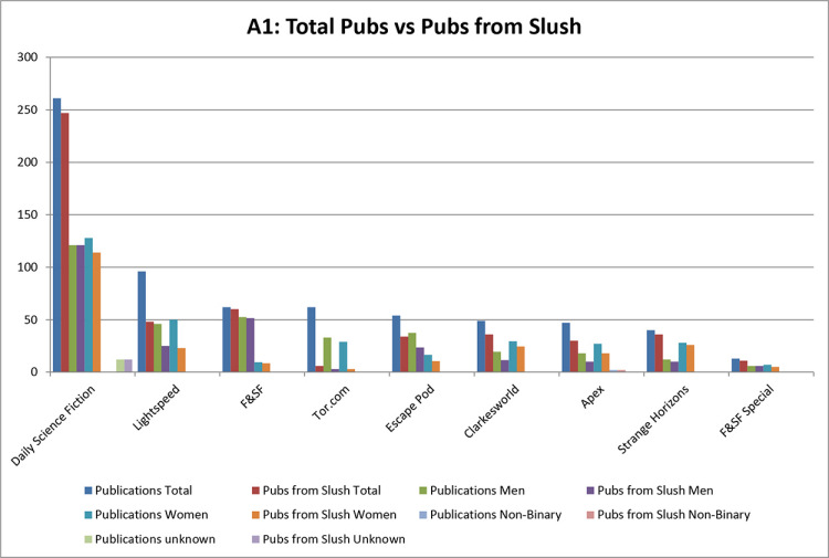 The Issue of Gender in Genre Fiction: Publications from Slush by